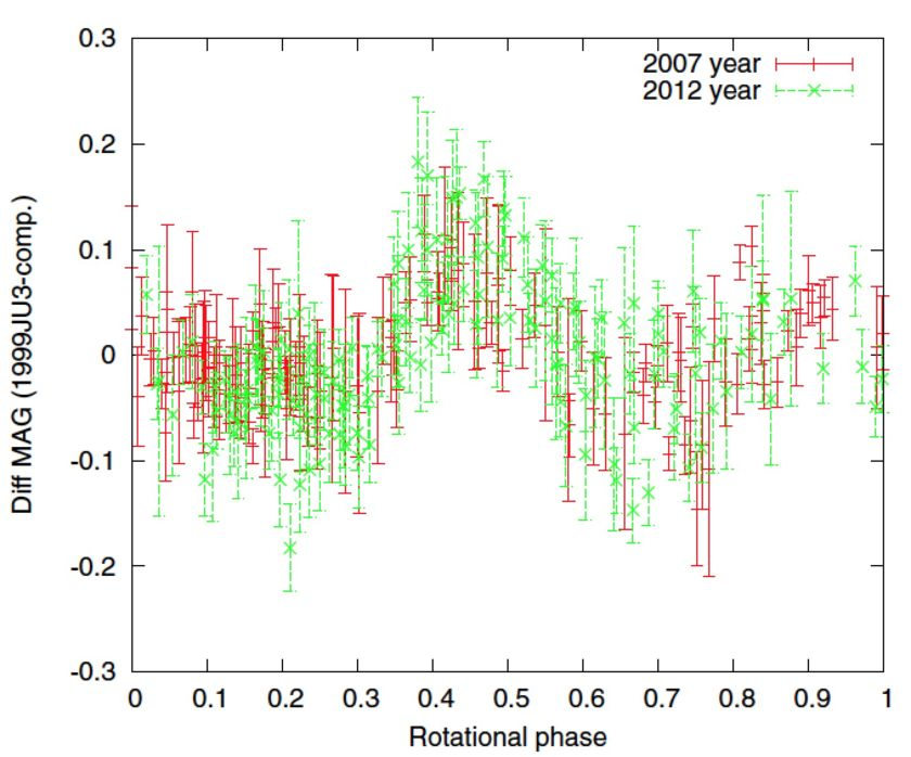Light curves of 1999 JU3 (Ryugu) observed in 2007 and 2012