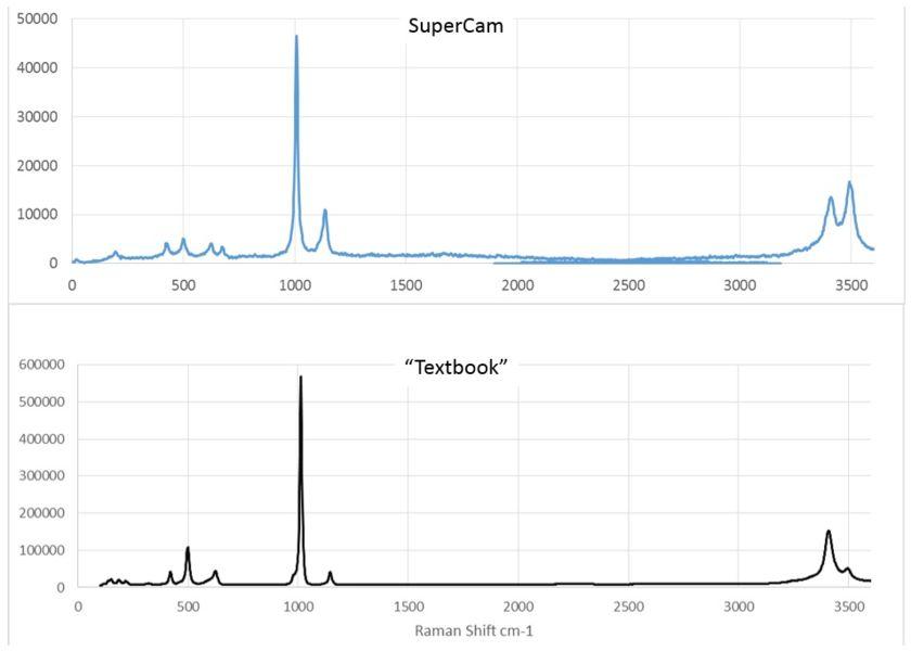 Raman mineralogy spectra at a distance