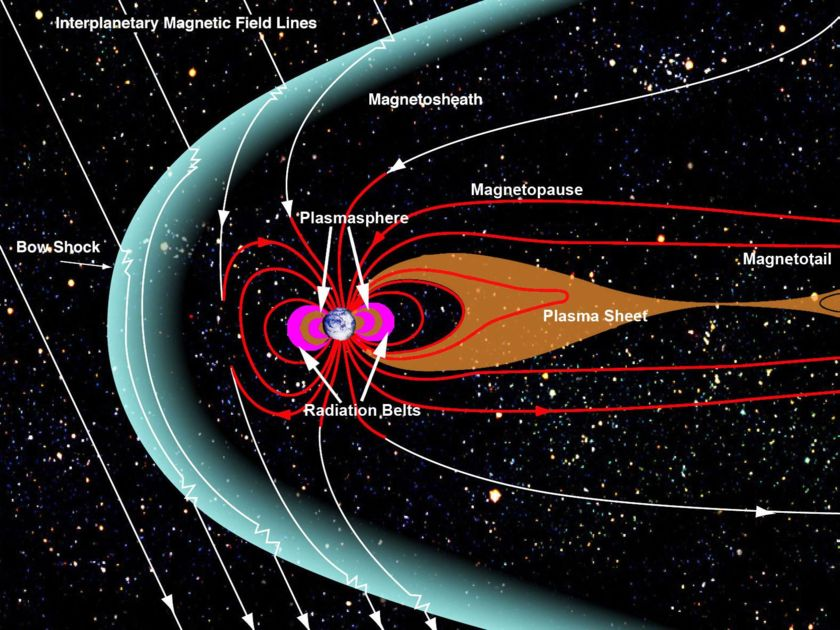 Earth's magnetosphere and plasmasheet