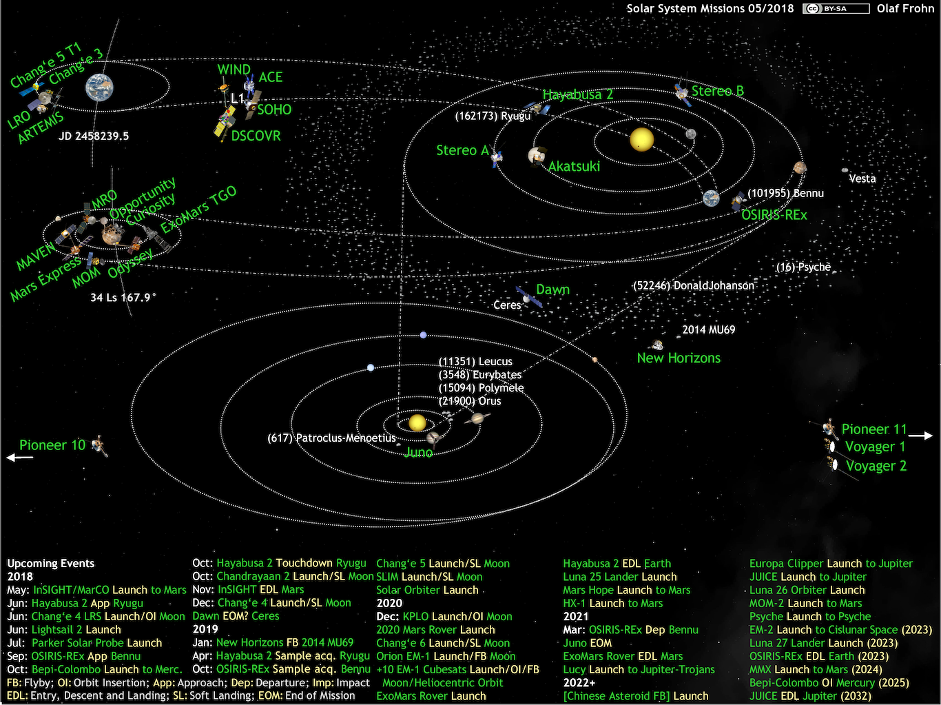 Whats up in the solar system diagram by olaf frohn updated for may click to view full image ccuart Image collections