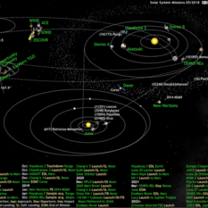 What's Up in the Solar System diagram by Olaf Frohn (updated for May 2018)