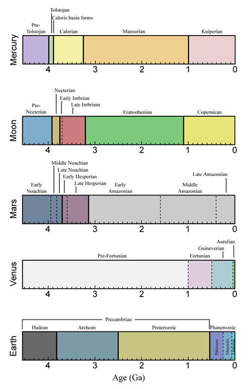 Geologic time scales for Mercury, Moon, Mars, Venus, and Earth