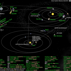 What's Up in the Solar System diagram by Olaf Frohn (updated for June 2018)