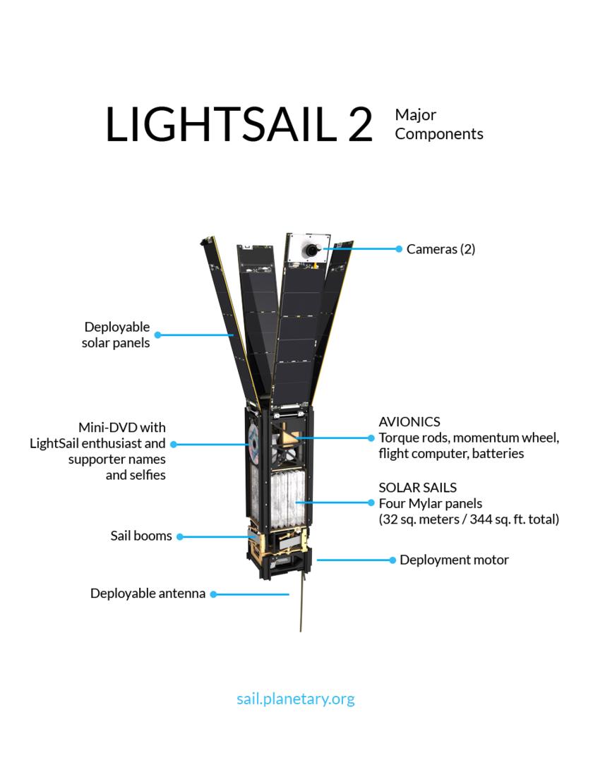 LightSail 2 major components