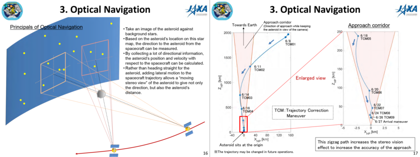 Optical navigation on Hayabusa2