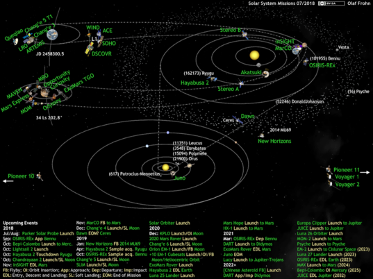 What's Up in the Solar System diagram by Olaf Frohn (updated for July 2018)