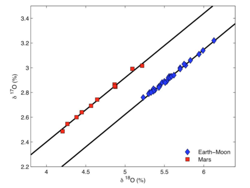 Oxygen isotopes for the Earth-Moon system and Mars