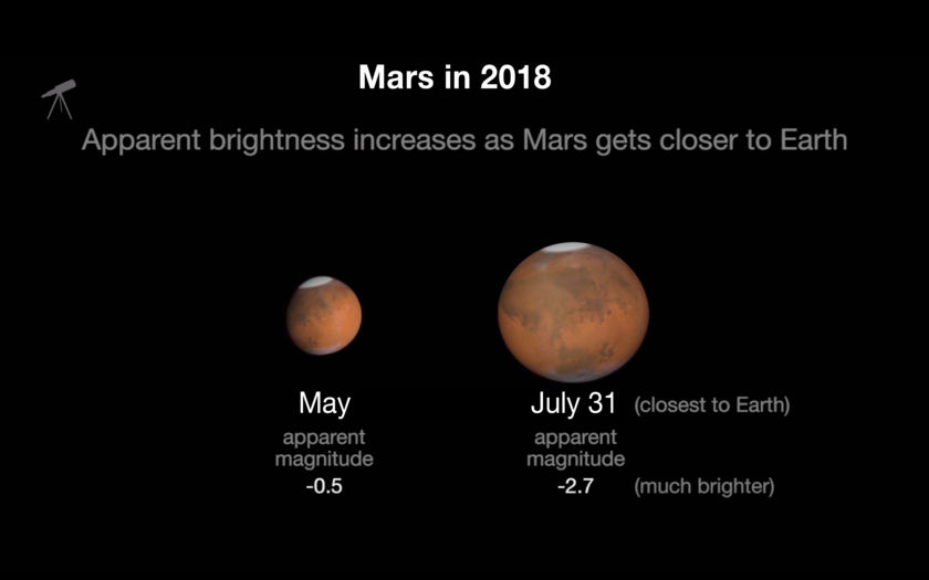 Mars' Apparent Brightness Increases As it Gets Closer to Earth