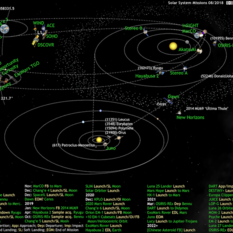 What's Up in the Solar System diagram by Olaf Frohn (updated for August 2018)