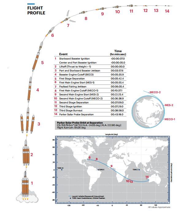 Parker Solar Probe timeline