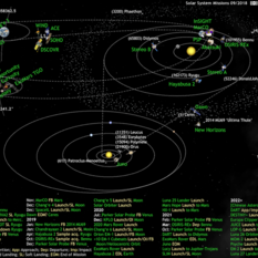 What's Up in the Solar System diagram by Olaf Frohn (updated for September 2018)