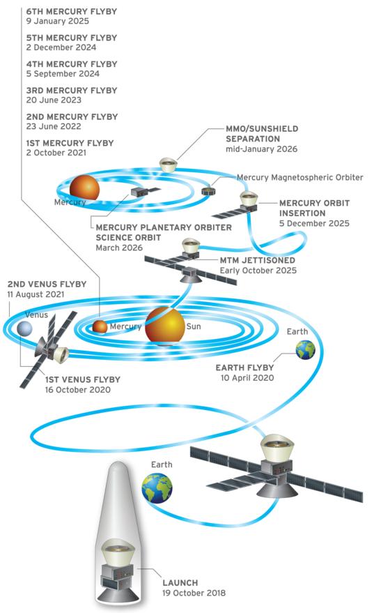 BepiColombo mission profile