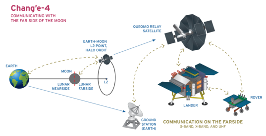 Chang'e 4 mission profile