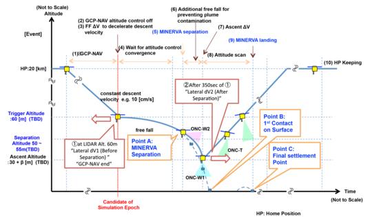 Schematic Hayabusa2 MINERVA-II deployment sequence