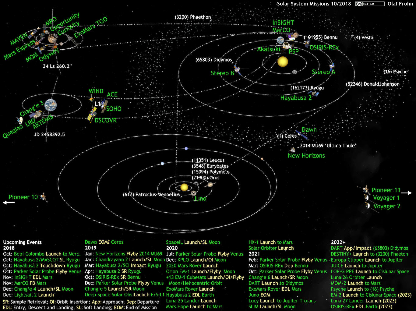 Super Whats Up In The Solar System Diagram By Olaf Frohn Updated For Wiring 101 Capemaxxcnl