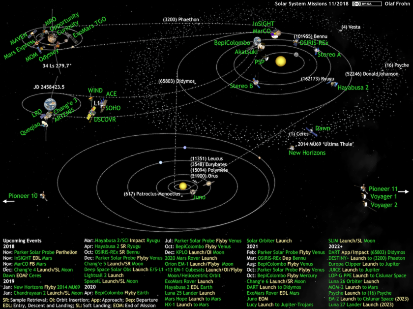 What's Up in the Solar System diagram by Olaf Frohn (updated for November 2018)