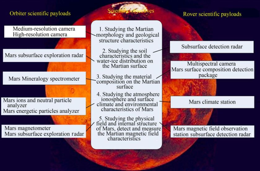 China 2020 Mars mission payloads and science objectives