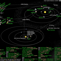 What's Up in the Solar System diagram by Olaf Frohn (updated for December 2018)