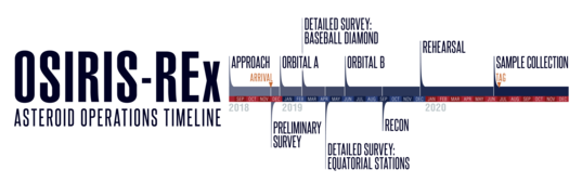 OSIRIS-REx full mission operations timeline