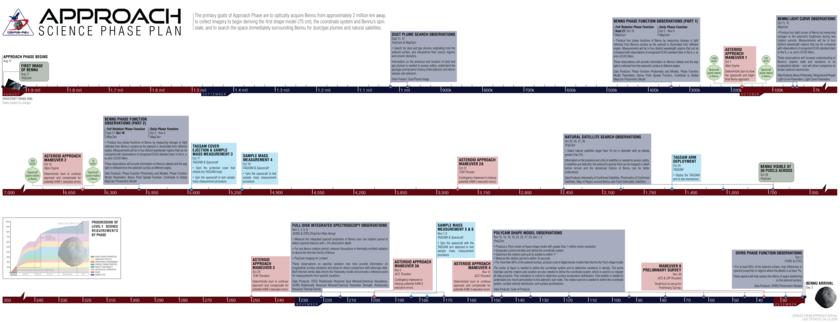 OSIRIS-REx Approach phase operations timeline (prospective)