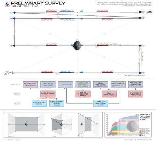 OSIRIS-REx preliminary survey operations timeline (prospective)