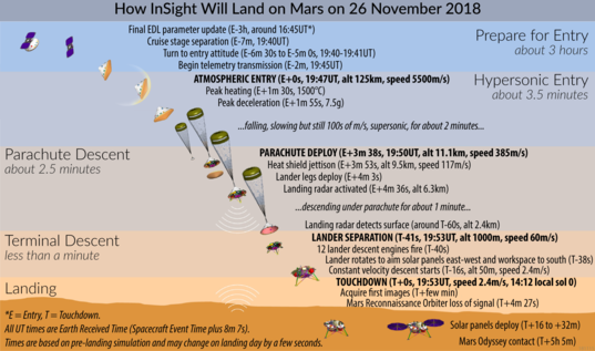 Mars InSight landing infographic
