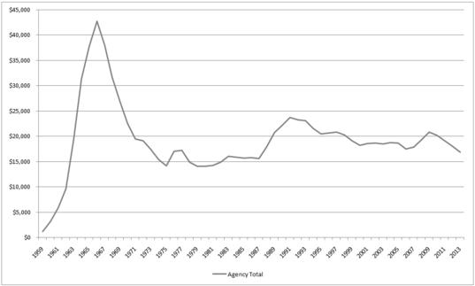 NASA Budget 1959 - 2013