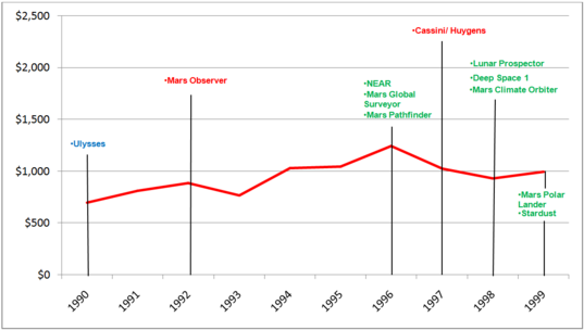 Planetary Science Funding and Mission Launches, 1990 - 1999