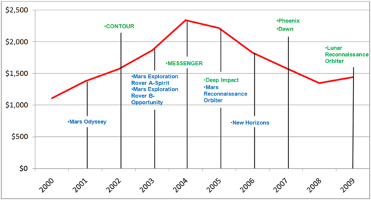 Comparing Planetary Funding in the 2000s to 2010s