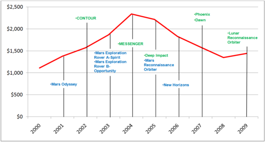 Planetary Science Funding and Mission Launches, 2000 - 2009