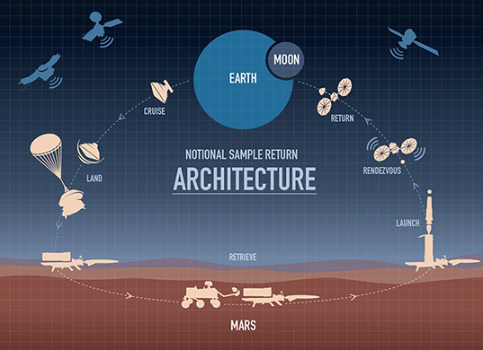 Mars sample return architecture