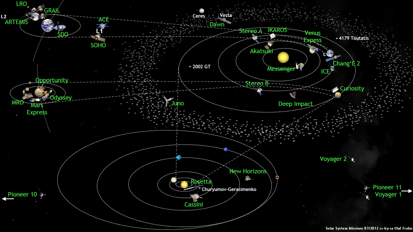 What U0026 39 S Up In The Solar System In July 2012