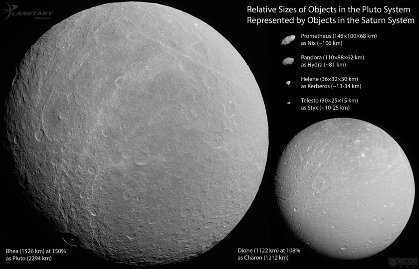 Relative sizes of objects in the Pluto system represented by objects from the Saturn system