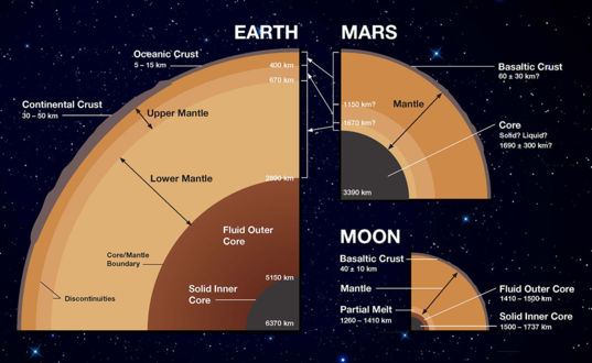 Interior structures of Earth, Mars and the Moon, to scale