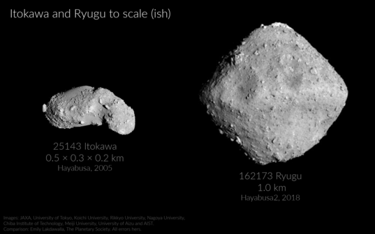 Itokawa and Ryugu compared