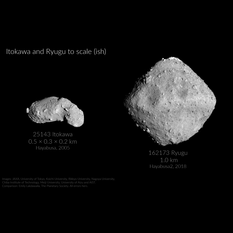 Itokawa and Ryugu compared
