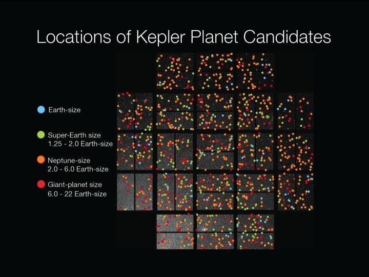 Kepler's candidate planets