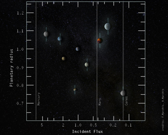 Trappist-1 incident flux and radiuses