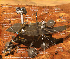 The Mars Exploration Rover model