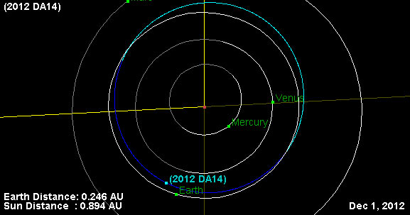 2012 DA14 Orbit Relative to Earth's Orbit from Above the Plane of Earth's Orbit