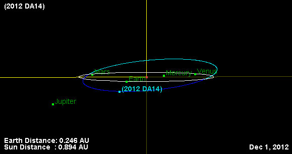 2012 DA14 Orbit Relative to Earth's Orbit from Nearly Edge on to Earth's Orbit