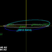 2012 DA14 Orbit Relative to Earth's Orbit from Nearly Edge on to Earth's Orbit