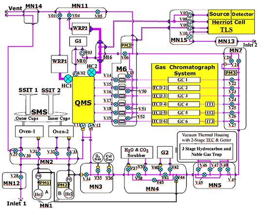 Schematic diagram of SAM's internal workings