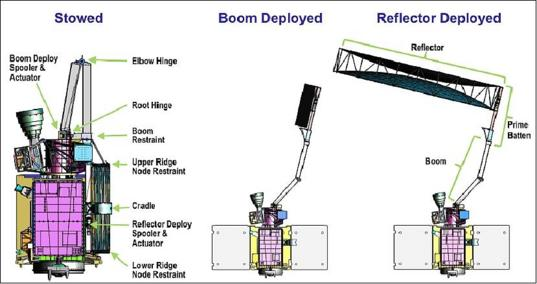How SMAP deploys its antenna