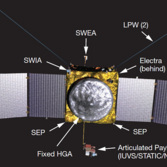 Diagram of MAVEN instrument locations