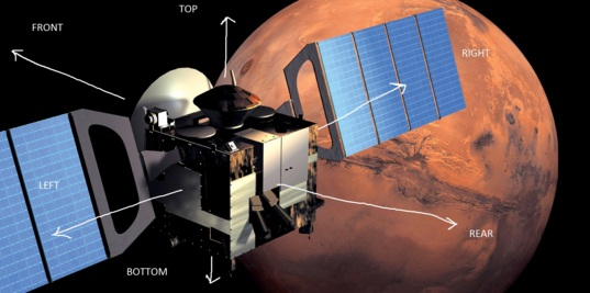 Mars Express in orbit of Mars (directions marked)