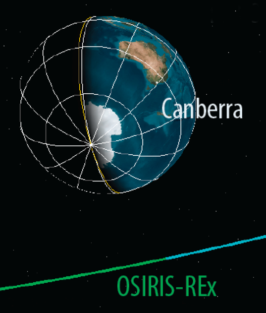 Gravity assist for OSIRIS-REx