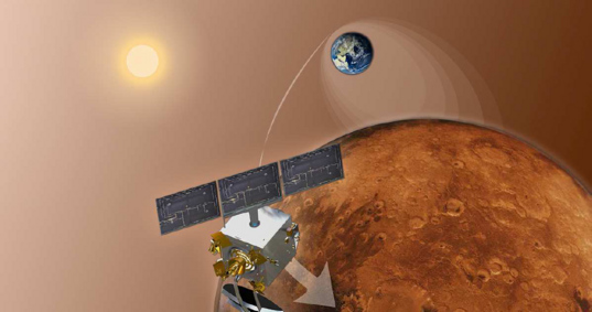 Mars Orbiter Mission at Mars
