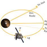 Mars Orbiter Mission's initial orbit
