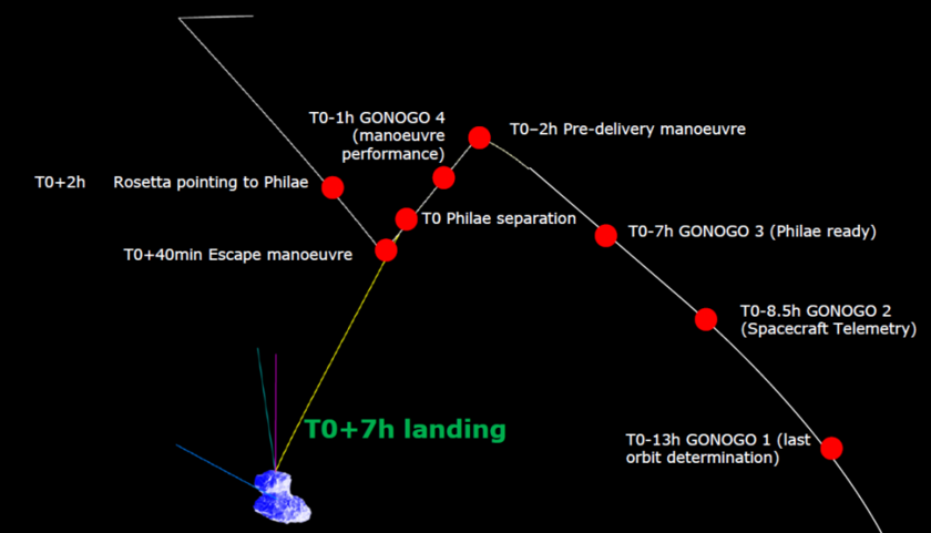 Graphical timeline of the Philae landing